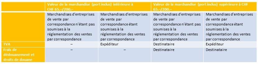 Nouvelle réglementation des ventes par correspondance