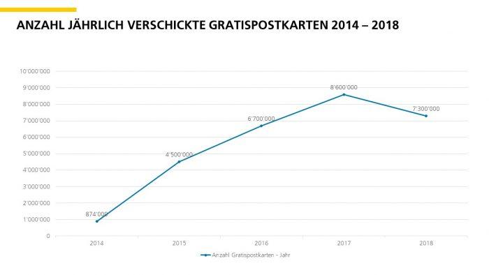 Grafik Anzahl jährlich verschickte Gratispostkarten 2014 - 2018
