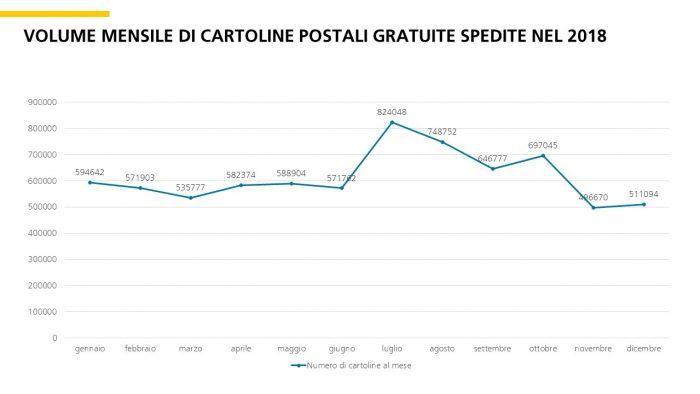 Inviare cartoline postali con la PostCard Creator App è molto popolare.