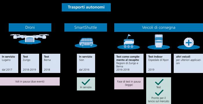 Affrontare le sfide di domani oggi: Mezzi di trasporto su misura per le future della Posta