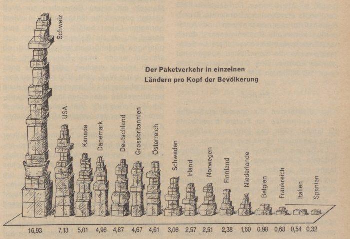 Pakete, wo man hinsieht: 1957 verschickte die Schweiz mehr Pakete pro Kopf als die USA, wie die Illustration aus der Personalzeitschrift von 1960 zeigt. I Quelle: PTT-Archiv, P-15-1-1960