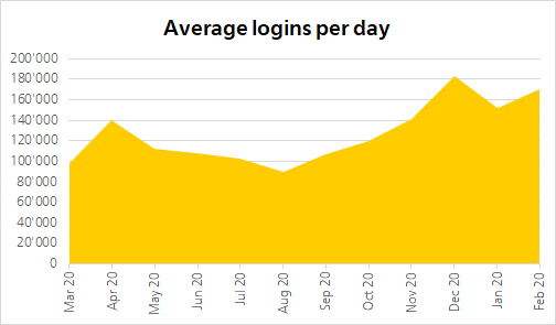 Lots of logins in April and another sharp rise at the end of the year: the number of times the Swiss Post Customer Login was used indicate that Swiss Post's online services are being used more.