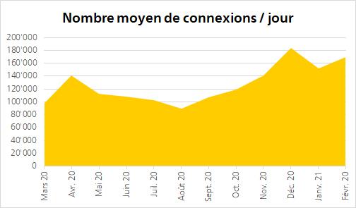 Les connexions ont été nombreuses en avril, avec une nouvelle hausse marquée à la fin de l'année: les chiffres enregistrés pour le Login client Poste soulignent l'engouement croissant de la clientèle pour les services en ligne de la Poste.