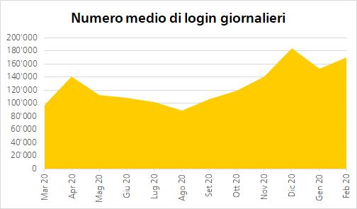 Molti login in aprile, e poi un altro notevole aumento a fine anno: il numero di accessi del Login clienti Posta mostra chiaramente che i servizi online della Posta vengono usati maggiormente.