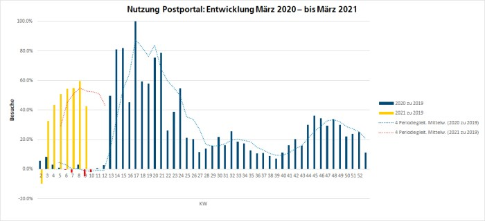 Teilweise ein Plus von über 100 Prozent im Vergleich zu 2019: die Zugriffszahlen des Postportals im Jahresvergleich 2020 zu 2019 (grün) und im Frühjahr 2021 zu 2019 (orange). Die Kalenderwoche 12 war der Beginn des ersten Lockdowns.