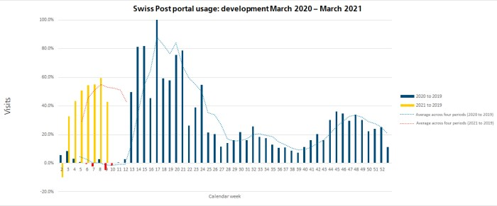 There has been an increase of over 100 percent in some cases relative to 2019: the number of logins to the Swiss Post portal year-on-year, comparing 2020 to 2019 (green) and spring 2021 to 2019 (orange). Calendar week 12 was the start of the first lockdown.