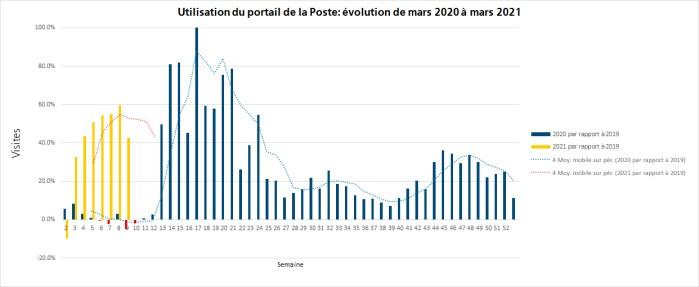 Par rapport à 2019, on note une augmentation de plus de 100% dans certains cas: nombre de connexions au portail de la Poste en 2020 par rapport à l'année précédente (en bleu), ainsi qu'au printemps 2021 par rapport à la même période en 2019 (en jaune). La semaine calendaire 12 correspond à la mise en place des premières mesures contre le coronavirus.