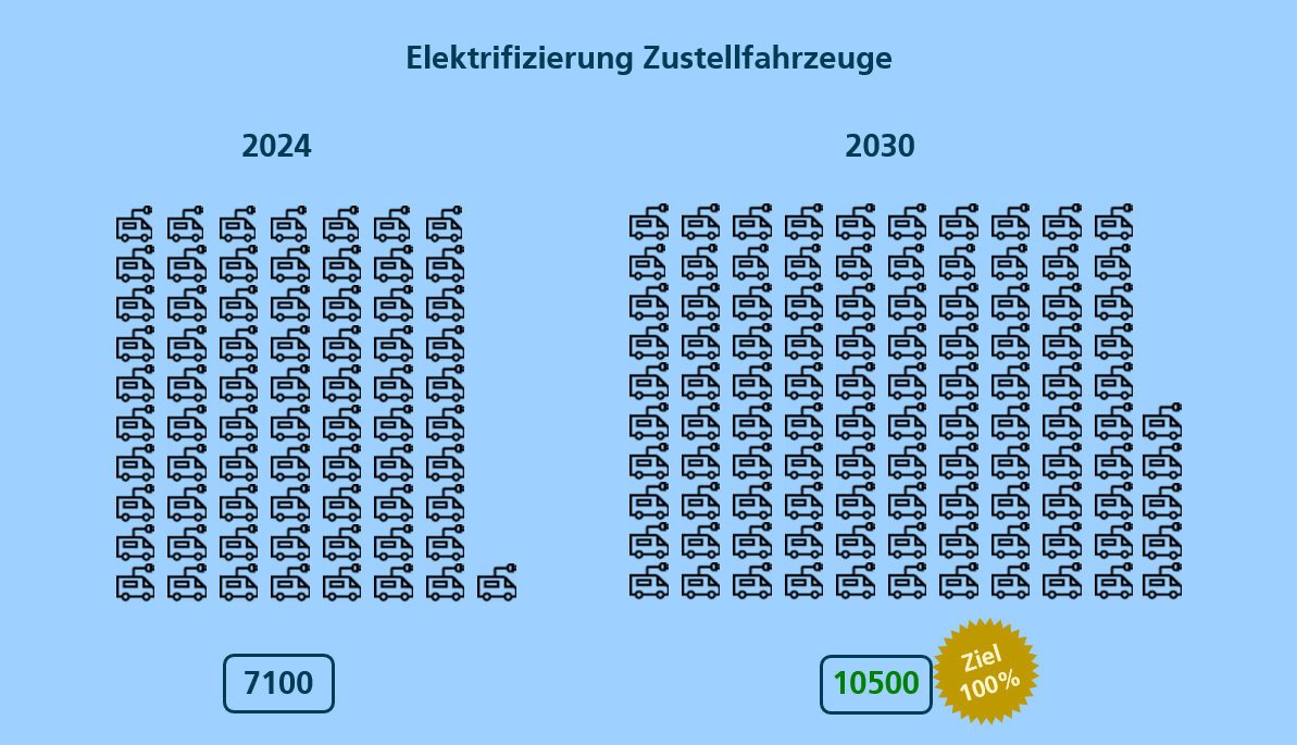 Zum Erreichen ihrer Klimaziele muss die Post in den nächsten Jahren noch rund 7500 Lieferfahrzeuge elektrifizieren.