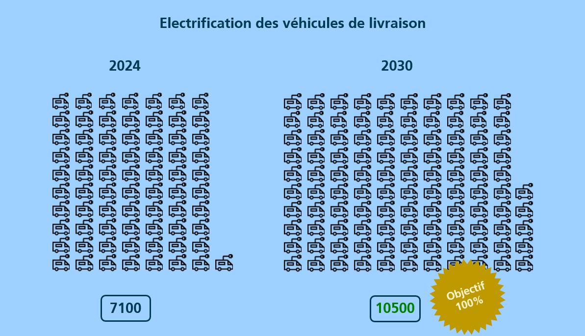 Pour atteindre ses objectifs climatiques, la Poste doit encore électrifier environ 7500 véhicules de livraison ces prochaines années